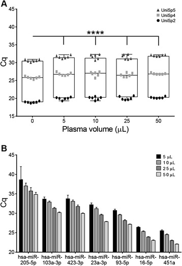 MiRNA recovery from decreasing amounts of plasma input. The impact of plasma volume on the recovery of (A) exogenous RNA sequences and (B) endogenous miRNAs was evaluated using real-time RT-PCR. Plasma samples were diluted in water to 50 μL and processed with the QIAGEN miRNeasy Mini Kit. In (A) , three synthetic sequences of different amounts were spiked into the samples and measured in six technical replicates. Significance compared to the water-only control was determined using a linear mixed effects model, **** = p