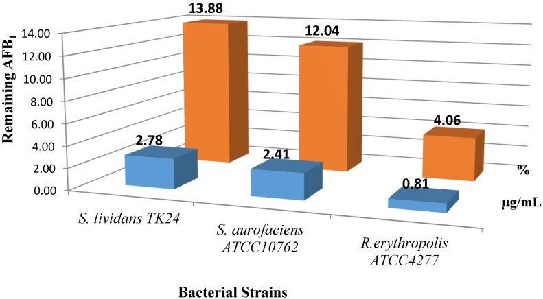 AFB1 degradation by cultures of R. erythropolis ATCC 4277 , S. lividans TK 24 and S. aureofaciens ATCC10762 after 24 h incubation at 30 °C and pH 6.0.
