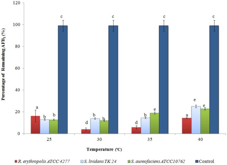 The effect of incubation temperature on AFB1 degradation over the first 24 h of culture at pH 6.0. The values are the mean of three replicates and their standard errors. Means with different letters are significantly different according to the Bonferroni Multiple Comparisons Test ( p