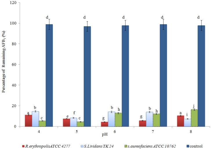 The effect of culture pH on AFB1 degradation at 30 °C over the first 24 h of incubation. Means with different letters are significantly different according to the Bonferroni Multiple Comparisons Test ( p
