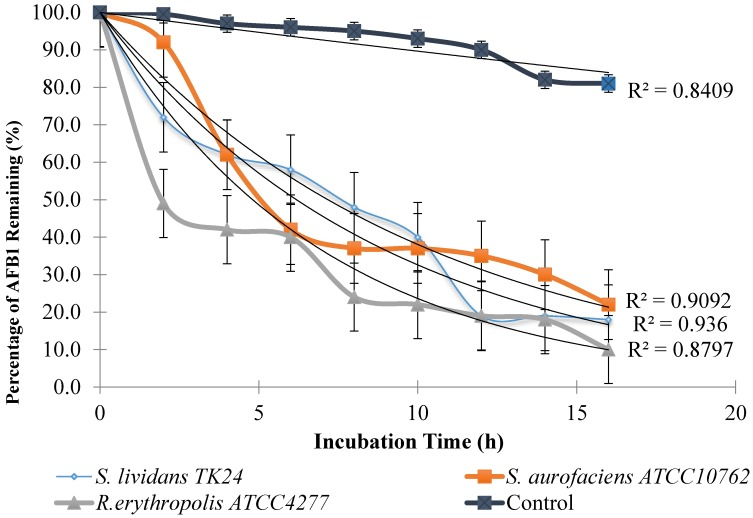 Kinetics of degradation of AFB1 over the first 16 h of incubation at pH 6.