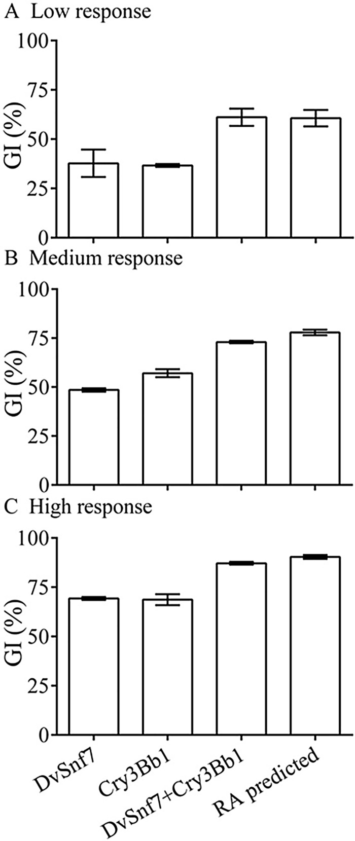 Observed growth inhibition (GI) with standard errors (SEs) of Cry3Bb1 and DvSnf7 and their mixtures at levels of low response (A), medium response (B) and high response (C) in 12-days diet incorporation bioassays. The predicted GI of the mixture in each level was calculated based on the GIs of two individuals using the RA model. The average GI and associated SEs were calculated from three replicates.
