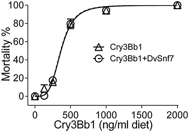 Concentration response curves of CPB mortality for Cry3Bb1 alone (Δ) and Cry3Bb1 in the presence of DvSnf7 RNA (○) at a fixed concentration of 1000 ng/ml diet in 12-day diet bioassays. The responses were plotted based on the tested Cry3Bb1 concentrations, rather than the mixture concentrations. Data points represent mean mortality with standard errors of three replicated bioassays. LC 50 values and associated 95% confidence intervals are listed in Table 2 .