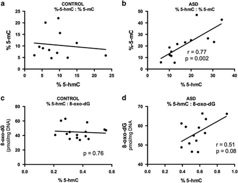 Panels a , b depict the correlations between 5-mC and 5-hmC in matched control and autism cerebellar samples, respectively, with associated correlation coefficients and P -values. Panels c , d show the correlation between 5-hmC and 8-oxo-dG in control and autism samples, respectively, with no correlation within the control samples and marginally significant positive association ( P =0.08) in the autism samples.