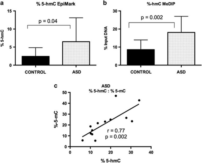 The mean increase in 5-hmC levels in the EN-2 promoter in autism compared control cerebellar samples using two independent assays: a shows the relative increase using the Epimark assay and b shows similar increase using the hMeDIP assay (means±s.d.). Panel c shows the highly significant positive association between 5-hmC and 5-mC ( P =0.002).
