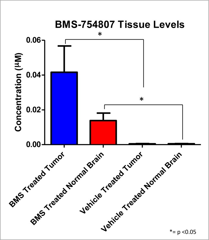 BMS-754807 has limited drug delivery to the tumor in the brainstem. Nestin-Tv-a;p53 fl/fl mice were injected with DF1 cells expressing RCAS-PDGF-B, RCAS-Cre, and RCAS-H3.3-K27M. Upon appearance of symptoms, mice were treated with either BMS-754807 or vehicle for 3 doses, and sacrificed at 4 hours after the last dose. Tissue concentrations of BMS-754807 were determined by <t>liquid</t> <t>chromatography</t> <t>tandem-mass</t> <t>spectrometry</t> (LC/MS/MS). There was a significant difference between BMS-754807 treated tumor lysates compared to vehicle treated tumor lysates (p = 0.0357 by Mann-Whitney) and between BMS-754807 treated normal brain lysates as compared to vehicle treated normal brain lysates (p = 0.0357 by Mann-Whitney).