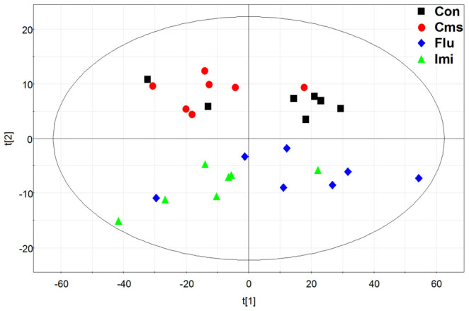 PCA score plot derived from the <t>GC-MS</t> <t>analysis</t> of hippocampi from control, Cms, Flu, and Imi groups. (black squares, control; red circles, Cms; blue diamonds, Flu; green triangles, Imi).