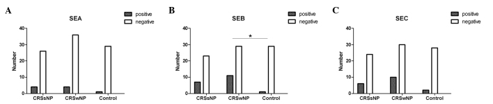 Number of samples that were positive (dark bars) and negative (light bars) for serum specific IgE to (A) SEA, (B) SEB and (C) SEC measured by ImmunoCAP assays among 30 CRSsNP patients, 40 CRSwNP patients and 30 controls. * P