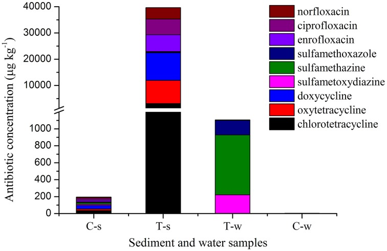 Antibiotic concentrations in sediment and water samples in different groups . C-s: sediment in the control group; T-s: sediment in the treatment groups including tetracyclines, sulfonamides and fluoroquinolones groups, respectively. T-w: water in the treatment groups including tetracyclines, sulfonamides and fluoroquinolones groups, respectively. C-w: water in the control group. The break in Y axis was from <t>1200</t> to 1300 μg kg −1 .