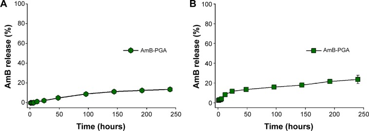 Time course of AmB release from PGA formulation over a period of 10 days. Notes: AmB-loaded PGA nanoparticles were incubated in ( A ) sterile 20 mM phosphate-buffered saline (pH 7.4) and ( B ) serum. The amount of AmB released at different time points was spectrophotometrically analyzed at 405 nm. Each time point represents mean of triplicate readings ± standard deviation. Abbreviations: AmB, amphotericin B; PGA, polyglutamic acid.