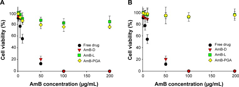 In vitro cytotoxicity assay. Dose–response effects of AmB–PGA formulation on cytotoxicity against ( A ) KB cells and ( B ) RAW 264.7 cells. Notes: The cells were exposed for 24 hours to various AmB formulations at different drug concentrations. MTT values were normalized to the control cells. The data are reported as the mean ± standard deviation of four experiments. Free drug is pure AmB used in preparation of the complex. Abbreviations: AmB, amphotericin B; MTT, 3-(4,5-dimethylthiazol-2-yl)-2,5-diphenyltetrazolium bromide; PGA, polyglutamic acid; AmB-D, Fungizone ® ; AmB-L, Ambisome ® .