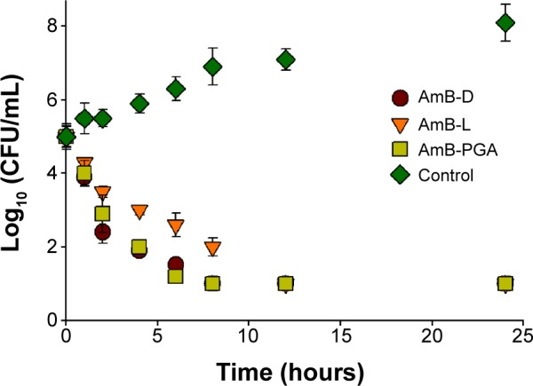 Representative time-kill curve plot for Candida albicans in the presence of AmB-D, AmB-L, or AmB–PGA at 4× minimum inhibitory concentration. Notes: Wells containing no antibiotic were taken as the control. Assays were performed in quadruplicate. Each result is representative of at least three separate experiments. All values are shown as the mean ± standard deviation. Abbreviations: AmB, amphotericin B; AmB-D, Fungizone ® ; AmB-L, Ambisome ® ; CFU, colony forming units; PGA, polyglutamic acid.