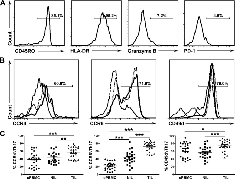 Phenotypic analysis of Th17 cells in patients with cervical cancer. (A) Representative expression profiles of CD45RO, HLA-DR, Granzyme B and PD-1 in tumor-infiltrating Th17 cells. The percentages represent the frequencies of various markers in Th17 cells. (B) Representative expression profiles of CCR4, CCR6 and CD49d on Th17 cells from peripheral blood (long dotted line), non-tumor (dotted line) and tumor tissues (solid line). The percentages represent the frequencies of various markers on tumor-infiltrating Th17 cells. (C) Statistical analysis of surface expression of CCR4, CCR6, CD49d on Th17 cells from peripheral blood, non-tumor and tumor tissues (n = 25). * P