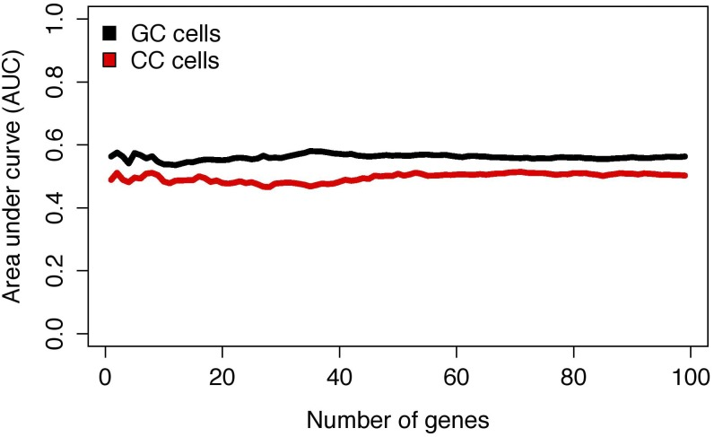 Predictive performance of expression biomarkers in granulosa and cumulus cells according to <t>microarray</t> data. AUC- area under the curve; GC- granulosa cells; CC- cumulus cells.