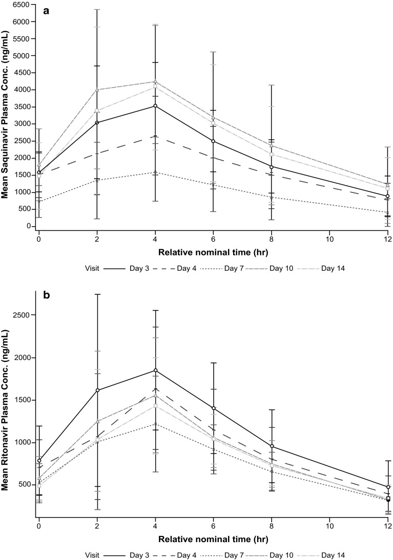 Mean plasma concentration–time profiles following administration of the modified saquinavir/ritonavir regimen for a saquinavir and b ritonavir