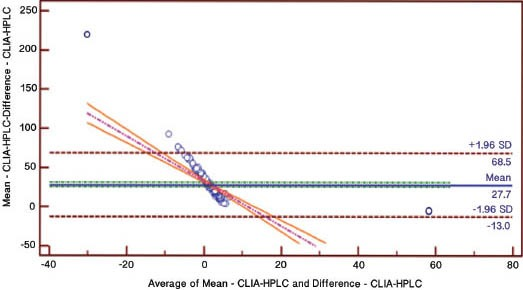 Bland-Altman plot for CLIA-LCMS/MS. CLIA - chemiluminescence immunoassay, LC-MS/MS - <t>liquid</t> <t>chromatography-tandem</t> <t>mass</t> <t>spectrometry,</t> HPLC - high performance liquid chromatography