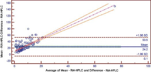 Bland-Altman plot for RIA-LCMS/MS. RIA - radio-immuno assay, LC-MS/MS - liquid chromatography-tandem mass spectrometry
