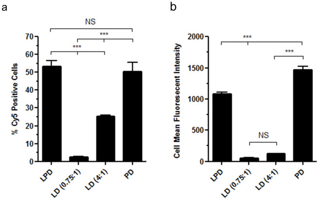 Flow cytometry analysis showing (a) the percentage of Cy5 positive cells and (b) the mean fluorescent intensity of Cy5 positive cells following a 6 hour incubation of 16HBE14o - cells with Cy5 labelled pCI-Luc complexed into LD (0.75:1), LD (4:1), PD and LPD complexes. Values are mean ± SEM; n = 6; NS, not significant; ***P
