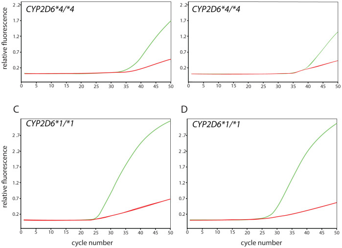 Real-time amplification for the original and alternate CYP2D6*17 TaqMan assays. Fluorescent signals detected for individuals with CYP2D6*4/*4 and CYP2D6*1/*1 genotypes. (Panels A and C) represents the original TaqMan assay (C__222771_40), (panels B and D) the alternate assay C__2222771_A0). The green curves indicate amplification from the 'C' allele (wild-type/reference, 1023C or CYP2D6*17 ) while the green curve represents the 'T' allele (variant, 1023 T, CYP2D6*17 or other variant haplotype containing this SNP).