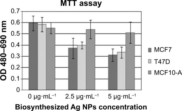 Antiproliferative efficacies of biosynthesized Ag NPs produced by Cryptococcus laurentii at different concentrations. Notes: MTT assay was used on MCF7, T47D, and MCF10-A. All values are expressed as the means of the difference between optical density at 480 and 690 nm ± standard deviation. Abbreviations: Ag NPs, silver nanoparticles; OD, optical density; MTT, 3-(4,5-dimethylthiazol-2-yl)-2,5-diphenyltetrazolium bromide.