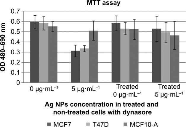 Antiproliferative efficacy of biosynthesized Ag NPs produced by Cryptococcus laurentii at different concentrations after 12 hours. Notes: MTT assay was used on dynasore treated and non-treated MCF7, T47D, and MCF10-A. All values are expressed as the means of the difference between optical density at 480 and 690 nm ± standard deviation. Abbreviations: Ag NPs, silver nanoparticles; OD, optical density; MTT, 3-(4,5-dimethylthiazol-2-yl)-2,5-diphenyltetrazolium bromide.