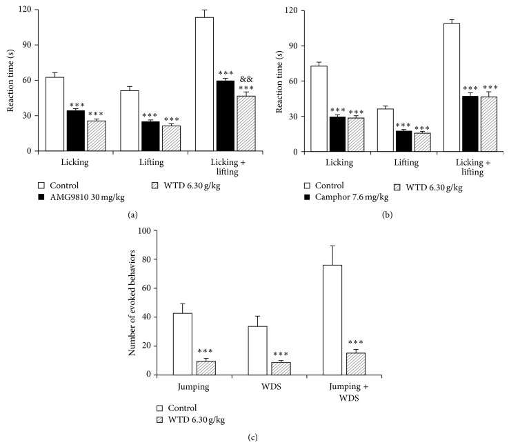 Effect of WTD on the activities of TRPV1 (a), TRPA1 (b), and TRPM8 (c) ion channels in mice. (a) Effect of WTD (6.30 g/kg, p.o.) and the TRPV1 antagonist AMG9810 (30 mg/kg, i.p.) on capsaicin-induced (2 μ g/paw) nociception. (b) Effect of WTD (6.30 g/kg, p.o.) and the TRPA1 antagonist camphor (7.6 mg/kg, s.c.) on cinnamaldehyde-induced (1.3 μ g/paw) nociception. (c) Effect of WTD (6.30 g/kg, p.o.) on icilin-induced (50 mg/kg, i.p.) jumping and WDS behaviors. Data are represented as the mean ± SEM ( n = 6). *** P