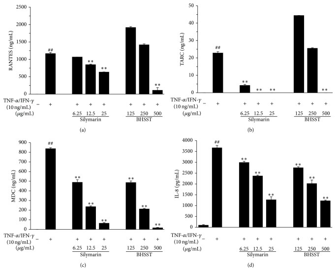Effects of Banhasasim-tang (BHSST) on production of chemokines in HaCaT cells. Production of RANTES (a), TARC (b), MDC (c), and IL-8 (d) were measured using the culture supernatant. Cells were cotreated with BHSST (125, 250, or 500 μ g/mL), and <t>TNF-</t> α and IFN- γ (TI, each 10 ng/mL) for 24 h. Silymarin (6.25, 12.5, or 25 μ g/mL) was used as a positive control. Values are expressed as mean ± SEM of three independent experiments. ## P