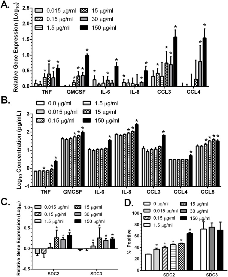 MPA upregulates proinflammatory cytokines and chemokines, and syndecans in vaginal epithelial cells. VK2/E6E7 cells were treated with the indicated concentrations of MPA for 5 days. RNA was extracted, converted to cDNA and analyzed by qRT-PCR for gene expression (A,C) and the culture supernatants were analyzed by Luminex for a panel of cytokines and chemokines (B). The cytokine/chemokine concentrations were log10 transformed to reduce skewness and results are presented as mean + SEM (pg/ml) obtained from two independent experiments. Gene expression was quantified relative to RPLPO and is presented as the mean + SEM relative to mock-treated cells (log 10 ) from at least 3 independent experiments (A,C). Alternatively, to examine protein expression, the cells were trypsinized and stained with anti-SDC2-APC or anti-SDC3-APC and analyzed by flow cytometry (D). The results are presented as percentage of APC positive cells after gating on the live cell population and are mean + SEM obtained from two independent experiments (D). Asterisks indicate statistically significantly increased expression compared to mock-treated cells, p