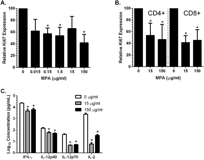 MPA decreases cell proliferation and PBMC response to activation. <t>VK2/E6E7</t> cells were plated in the presence or absence of the indicated concentrations of MPA and after 5 days in culture, the cells were trypsinized and stained for Ki67 expression by flow cytometry analysis (A). PBMC were isolated and treated with PHA and the indicated concentrations of MPA for 3 days and analyzed by flow cytometry (B). Data is expressed as Ki67+ expression in <t>live</t> epithelial (A) and live CD4+ or CD8+ T cell populations (B) relative to mock-treated cells. Results are mean + SEM of three independent experiments (A,B). PBMC were plated in the presence or absence of MPA. At 3 days post-treatment, PBMC were activated with PHA (5 μg/ml) and incubated for an additional 3 days. Supernatants were collected and analyzed for cytokines and chemokines (C). Results are mean + SEM obtained from two different blood donors (C). Asterisks indicate statistically significantly different from mock-treated cells, p