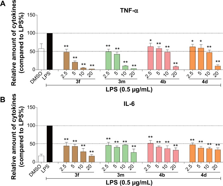 AMAC compounds 3f , 3m , 4b , and 4d inhibited LPS-induced TNF-α and IL-6 release in MPMs in a dose-dependent manner. Notes: MPMs were plated at a density of 4×10 5 /plate for overnight in 37°C and 5% CO 2 . Cells were pretreated with specific compound at indicated concentrations for 2 hours, followed by LPS (0.5 μg/mL) treatment for 22 hours. The levels of TNF-α ( A ) or IL-6 ( B ) in the culture medium were measured by ELISA and were normalized to the total amount of protein. The bars represent percent TNF-α or IL-6 level as compared to the LPS control. Each bar represents mean ± SD of three independent experiments. Statistical significance relative to the LPS group was indicated, * P