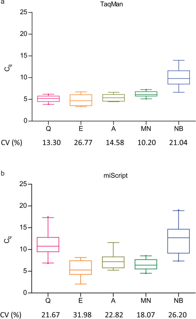 miRNA recovery of different extraction kits were evaluated by the C q values for spike-in controls (cel-miR-39 and cel-miR-54) assayed in the (a) TaqMan and (b) miScript RT-qPCR system. Box plots with whiskers show 5–95 percentile of the C q values for spike-in controls and the corresponding CVs are shown. The extent of extraction bias across samples was reflected in the range and CV of C q values for spike-in controls. Higher median C q compared to other extraction kits indicate poorer performance in miRNA recovery. Q, miRNeasy Serum/Plasma kit; E, miRCURY™ RNA Isolation Kit - Biofluids; A, mirVana™ PARIS™ Kit; MN, NucleoSpin® miRNA Plasma; NB, Plasma/Serum Circulating RNA Purification Kit.