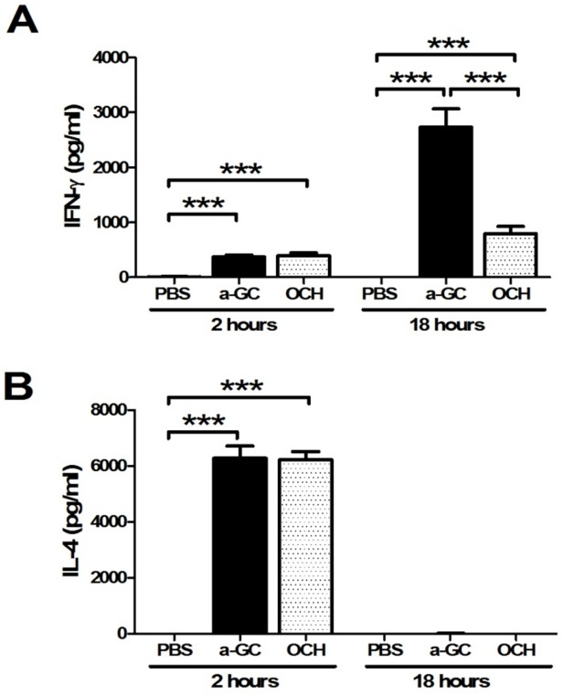 Lower serum levels of IFN-γ after OCH injection. C57BL/6 mice were intravenously injected with α-GalCer, OCH, or PBS. Serum samples were collected at 2 and 18 hours after α-GalCer, OCH, or PBS injection. IFN- γ (A) and IL-4 (B) were measured by ELISA. n = 10 mice per group. ***, p