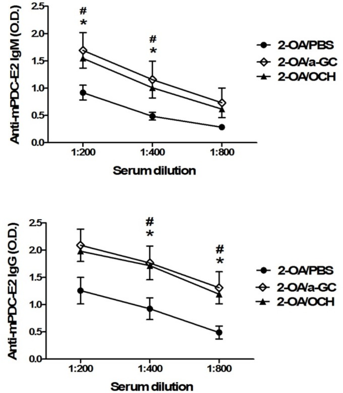 Increased serum AMAs in mice injected with 2-OA-BSA/OCH. Wild type mice were immunized with 2-OA-BSA and α-GalCer (group name: 2-OA/a-GC), OCH (group name: 2-OA/OCH) or PBS (group name: 2-OA/PBS) at weeks 0, 2, 4, 6 and 8. At week 12, serum levels of autoantibodies to mPDC-E2 were measured by ELISA. n = 9–10 mice per group. *, p