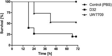 Pathogenicity of E. faecalis D32 and UW7709 in a Galleria mellonella model. Death rates of G. mellonella larvae after injection with E. faecalis strains D32 (real infectious dose: 1.7 × 10 5 CFU per larvae) and UW7709 (real infectious dose: 2.8 × 10 5 CFU per larvae), respectively. PBS injection served as a negative control. One representative experiment of three independent experiments is shown. Data are displayed by as Kaplan-Meier plot survival curves. Statistical significance (p
