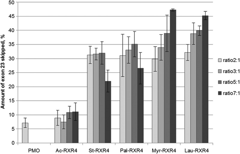 Exon skipping activity in H2K mdx myotubes by 1 μM PMO complexed with different lipid-conjugated RXR4 at different ratios. Lipid length ranges from C12 (lauroyl) to C18 (stearoyl). Results are from at least three experiments performed in duplicate.