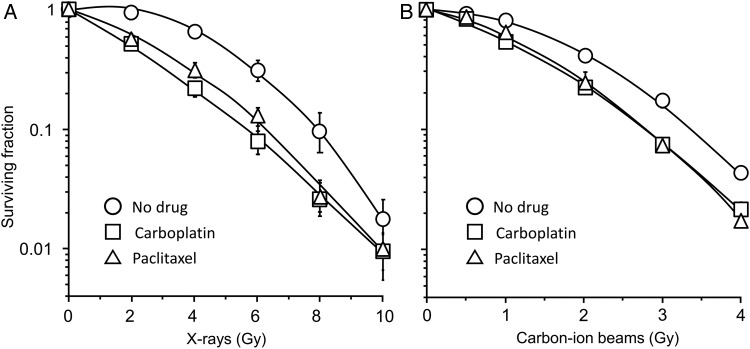 Effects of carboplatin and <t>paclitaxel</t> on the survival of H460 cells irradiated with X-rays or carbon-ion beams. Survival curves of cells receiving X-ray ( A ) and carbon-ion beam ( B ) irradiation. Carboplatin and paclitaxel were used at each respective IC 50 (7.9 μM and 8.3 nM). Datapoints were fitted to the linear–quadratic model. The mean ± SD is shown.