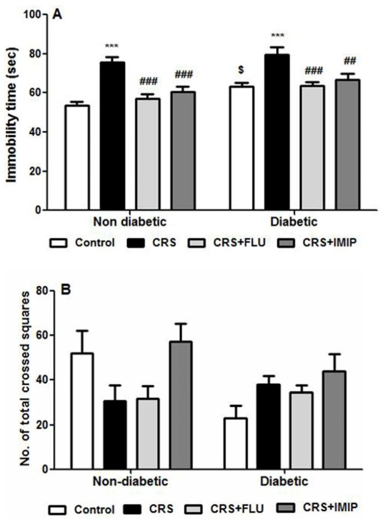 Effects of fluoxetine (FLU) and imipramine (IMIP) on forced swimming (A) and open field (B) tests behavioral changes in diabetic and non-diabetic rats exposed to chronic restraint stress (CRS). Data are mean±SEM of 9–14 rats/group. ***P