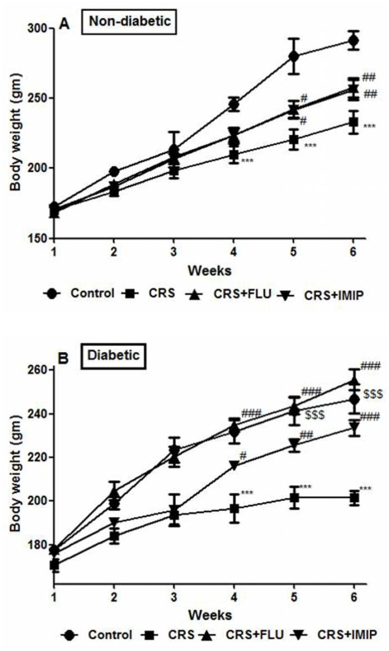 Effects of fluoxetine (FLU) versus imipramine (IMIP) on body weight in non-diabetic (A) and diabetic (B) rats exposed to chronic restraint stress (CRS). Data are mean±SEM of 9–14 animals per group **P