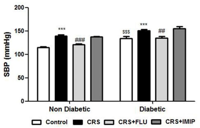 Effects of fluoxetine (FLU) versus imipramine (IMIP) on systolic blood pressure (SBP) in diabetic and non-diabetic rats exposed to chronic restraint stress (CRS). Data are mean±SEM (n = 6). ***P