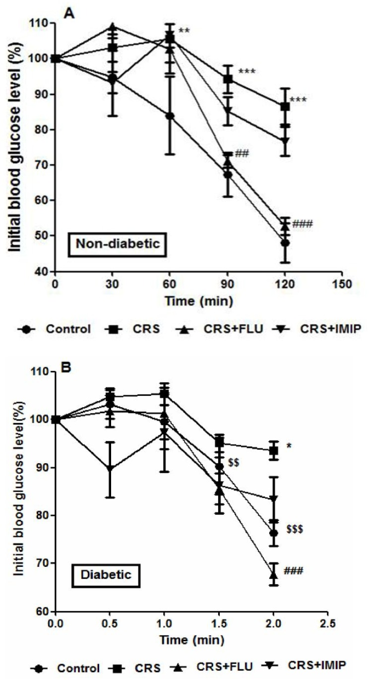 Effects of fluoxetine (FLU) and imipramine (IMIP) on percentage of initial blood glucose level during insulin tolerance test in non-diabetic (A) and diabetic (B) rats exposed to chronic restraint stress (CRS). Data are mean±SEM; (n = 6).*P