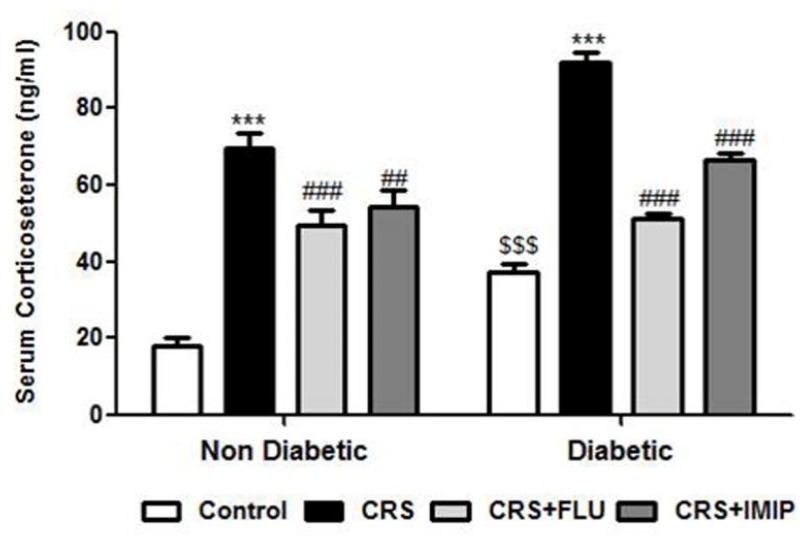 Effects of fluoxetine (FLU) versus imipramine (IMIP) on serum corticosterone in diabetic and non-diabetic rats exposed to chronic restraint stress (CRS). Data are mean±SEM (n = 6). ***P
