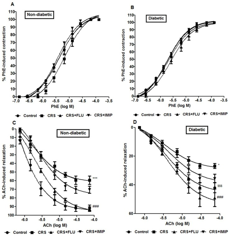 Effects of fluoxetine (FLU) versus imipramine (IMIP) on % phenylephrine (PhE)-induced contraction in non-diabetic (A) diabetic rats (B) and maximal relaxation response (%) of acetylcholine in non-diabetic (C) diabetic rats (D) exposed to chronic restraint stress (CRS). Data are mean±SEM; (n = 6). *P