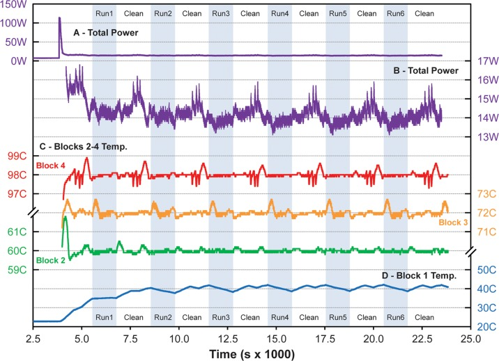 RZTC power and temperature history from startup for six Phusion rzPCR experiments with thermal cycling intervals indicated by the shaded bands. (A) Total (wall) power drawn by the heater control box during initial idle, warm-up, and cycling. (B) Detail of power fluctuations during cleaning, sample load, amplification, and sample unload. (C) Temperature fluctuations for heater blocks 2–4 about their set-points at 60°C, 72°C, and 98°C. (D) Temperature evolution of unheated block 1 over time.