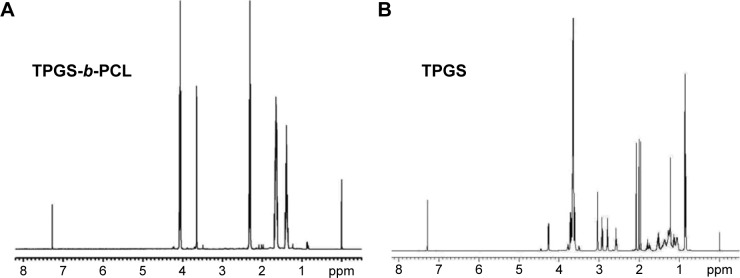 Typical 1 H-NMR spectra of TPGS- b -PCL copolymer ( A ) and TPGS ( B ). Abbreviations: 1 H-NMR, proton nuclear magnetic resonance; PCL, poly(ε-caprolactone); TPGS, d -α-tocopheryl polyethylene glycol 1000 succinate.