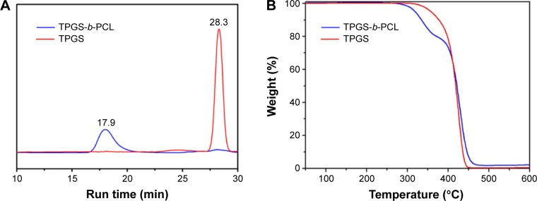 Characterization of TPGS-b-PCL copolymer. Notes: ( A ) Typical gel permeation chromatograms of TPGS and TPGS- b -PCL diblock copolymer; ( B ) thermogravimetric profiles of TPGS and TPGS- b -PCL copolymer. Abbreviations: min, minutes; PCL, poly(ε-caprolactone); TPGS, d -α-tocopheryl polyethylene glycol 1000 succinate.