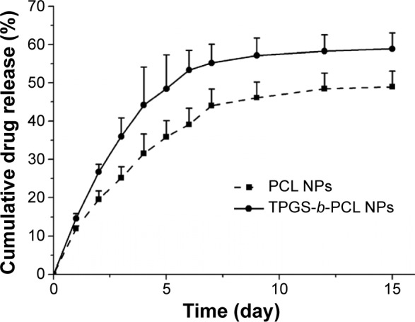 In vitro release profiles of genistein-loaded PCL NPs and TPGS- b -PCL NPs. Abbreviations: NPs, nanoparticles; PCL, poly(ε-caprolactone); TPGS, d -α-tocopheryl polyethylene glycol 1000 succinate.