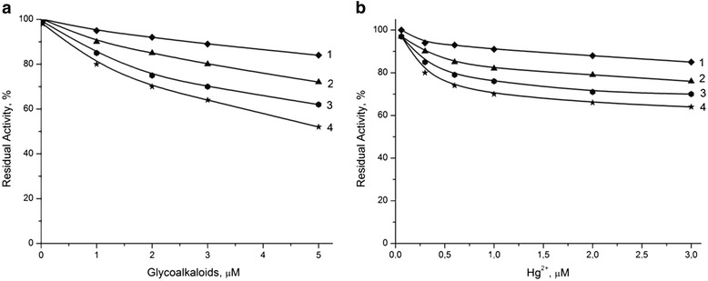 Dependence of residual activity of bio-membranes. They were based on BuChE (a) and urease (b) on concentration of glycoalkaloids and mercury ions (Hg + 2). Measurements were conducted in 5 mM phosphate buffer, pH 7.4. Figure legend: biosensor without zeolite (1) and with different heat-treated zeolite <t>Beta:</t> <t>BEA-1</t> (1), BEA-2 (2), and BEA-3 (3).