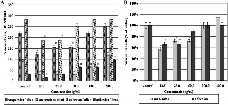 Effect of <t>SWCNTs</t> on the number of alive and dead cells. In adhesion and suspension fractions (A) and cell viability compare with control (B) . The number of alive/dead cells was counted due to usage of trypan blue. Cell viability was analyzed by <t>MTT</t> assay. * p
