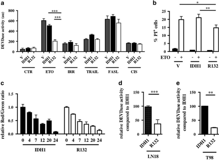 ( a ) Caspase 3 activation was determined with DEVDase activity assay in stable transfected U251 cells expressing empty vector, wild-type and mutant IDH1 isoforms after induction of apoptosis. Cells were plated at 5 × 10 5 cells and treated the next day with different inducers of cell apoptosis. Cellular extracts were prepared from untreated cells (CTR), 5 h after treatment with TRAIL (50 ng/ml), 24 h after ETO (50 μ g/ml), FASL (60ng/ml) or cisplatin (CIS) (15 μ g/ml) and 72 h after γ -irradiation (IRR; 5 Gy). ( b ) The number of dead cells 24 h after ETO (50 μ g/ml) treatment was determined by FACS. Cells were incubated 5 min with propidium iodide (1 μ g/ml) and analyzed by FACS. ( c ) The mitochondrial membrane potential was determined by FACS after ETO (50 μ g/ml) treatment at different time points. Cells were incubated 15 min with JC-1 probe and analyzed by FACS. ( d and e ) Caspase 3 activation after 24 h ETO (50 μ g/ml) exposure was determined with DEVDase activity assay, respectively, in wild-type and mutant IDH1-overexpressing LN18 and T98 cells. Results are expressed relative to wild-type IDH1-expressing cells. Results are expressed as the mean±S.E.M. of three experiments performed in triplicate. V, empty vector expressing cells; IDH1, wild-type IDH1-expressing cells; R132, IDH1 R132 -expressing cells transfected. * P
