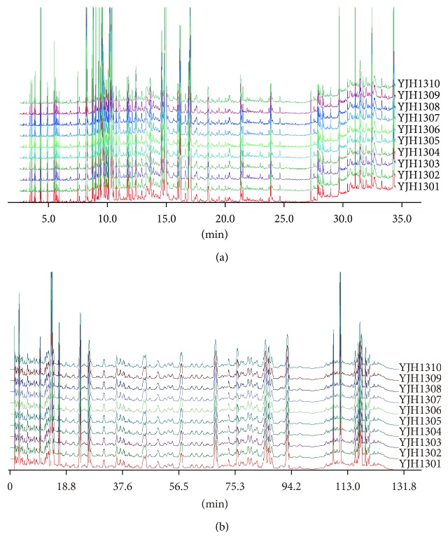 The GC-MS and UPLC-PAD fingerprinting chromatograms of 10 batches of Yejuhua capsule. The GC-MS fingerprinting chromatograms of 10 batches of Yejuhua capsule (a) and the UPLC-PAD fingerprinting chromatograms of 10 batches of Yejuhua capsule (b). YJH131-YJH1310: batch of Yejuhua capsule sample from number 1 to number 10.
